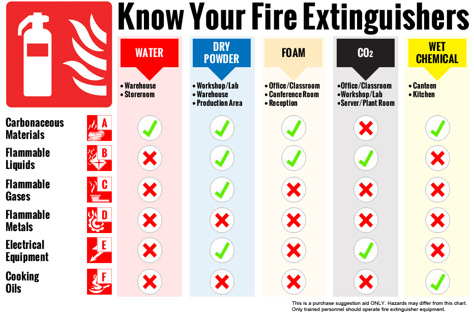 Know Your Fire Extinguishers