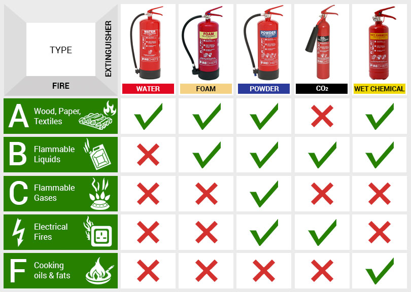 fire extinguishers types