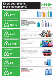 Know your recycling plastic symbols