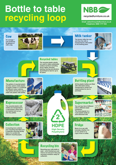 Bottle to table recycling loop poster